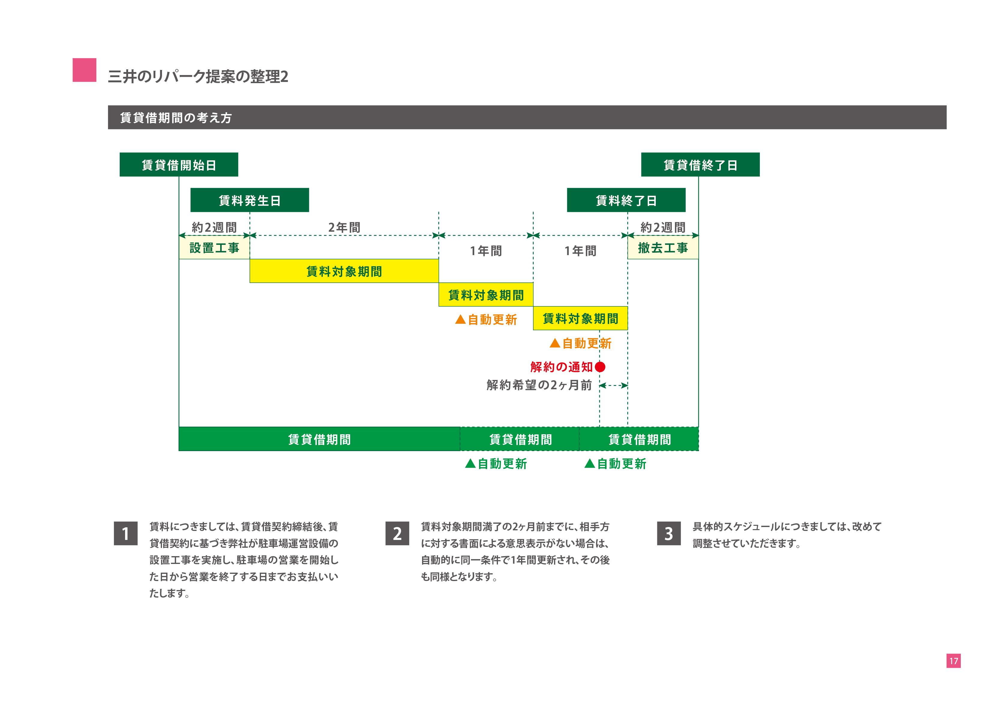 土地有効活用プロジェクト-駐車場経営のご提案-三井のリパーク提案の整理2
