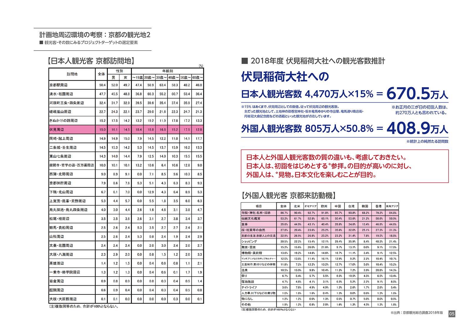 伏見稲荷 屋台村プロジェクト-07